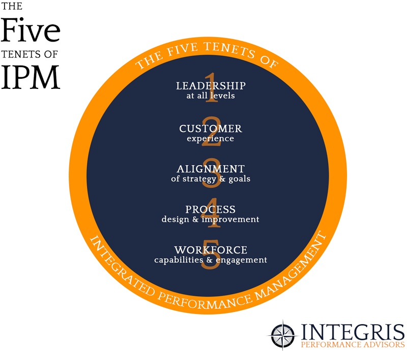 The Five Tenets of Integrated Performance Management (IPM)
