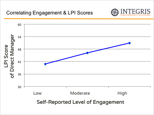 Employee-Engagement-and-LPI