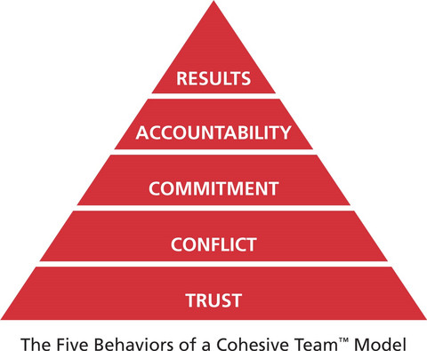 the 5 behaviors of a cohesive team model