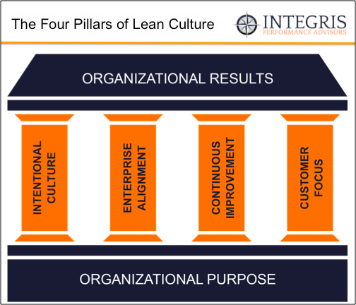 four pillars of lean culture