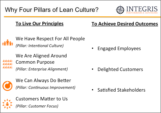 why four pillars of lean culture