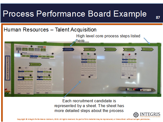 process performance board