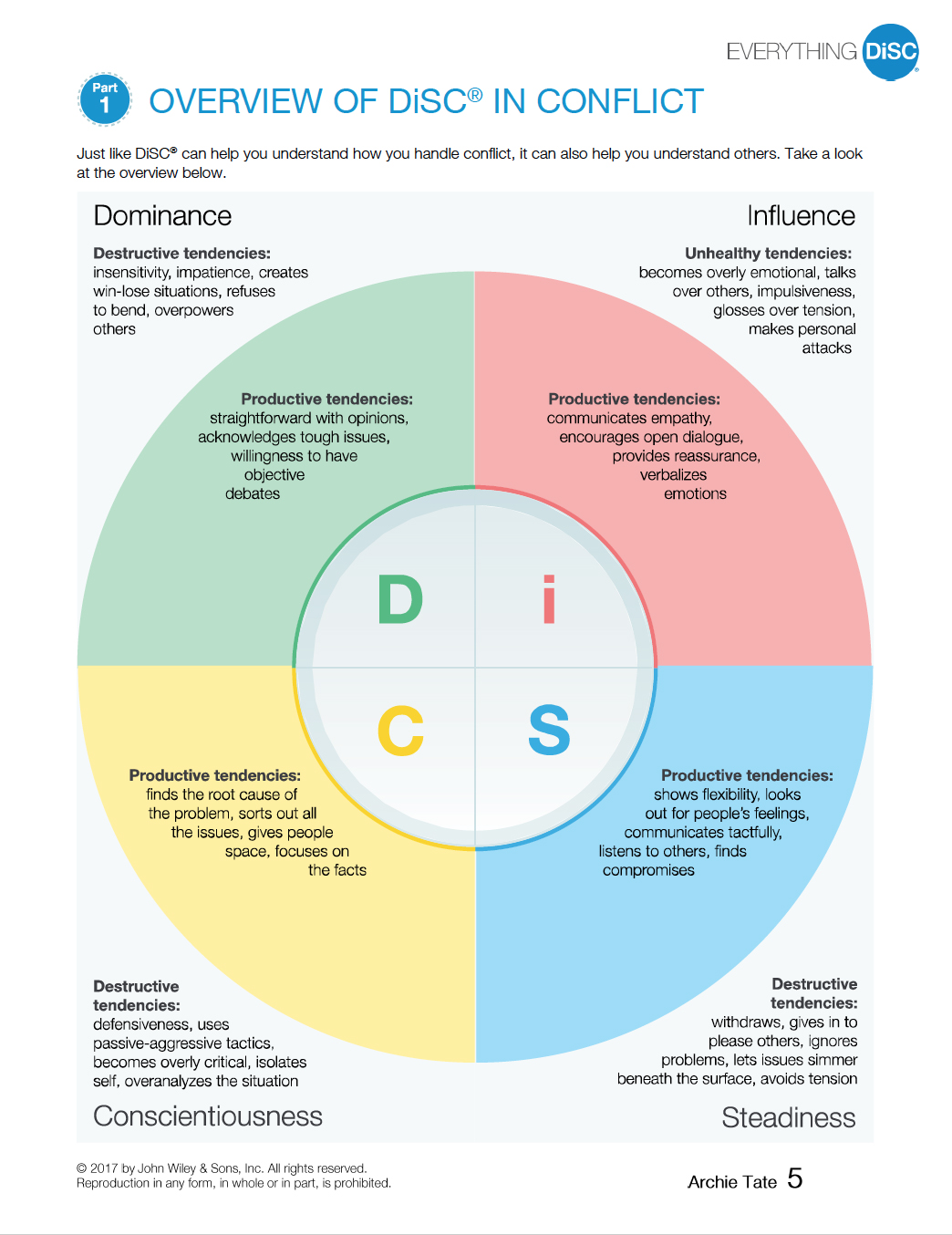 Overview of DiSC in Conflict p5