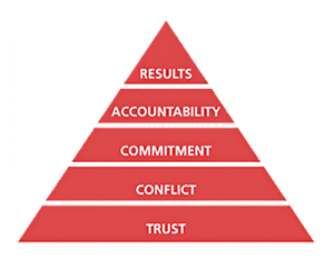 Five-Behaviors-Pyramid