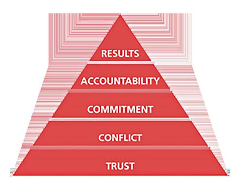 Five-Behaviors-Pyramid