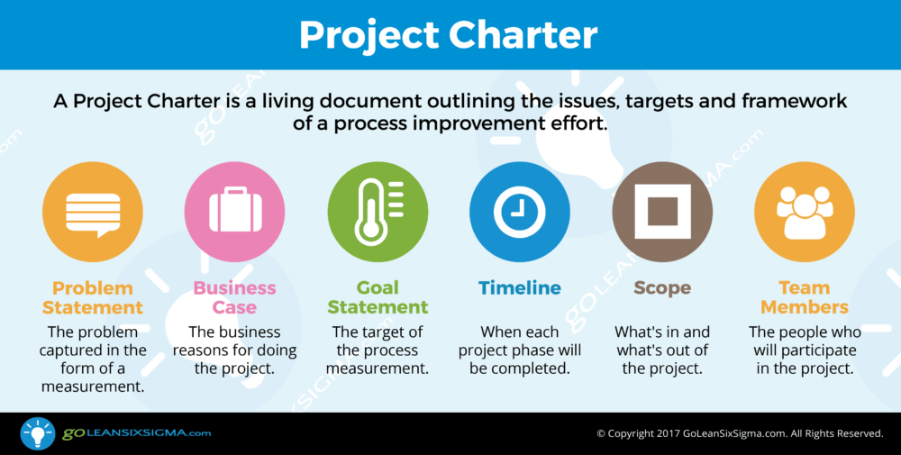 Project charter template integris performance advisors the project charter is the first step in a project after a specific process has been identified for improvement using the eight wastes check sheet maxwellsz